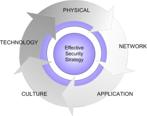 security Strategy Chart