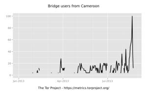 bridge-users-2013-01-01-2013-08-30-cm